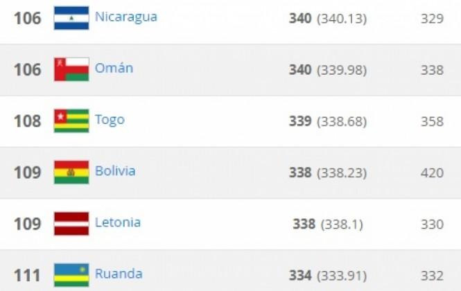 Fracaso en la copa américa provoca que Bolivia descienda al puesto 109 del ranking FIFA