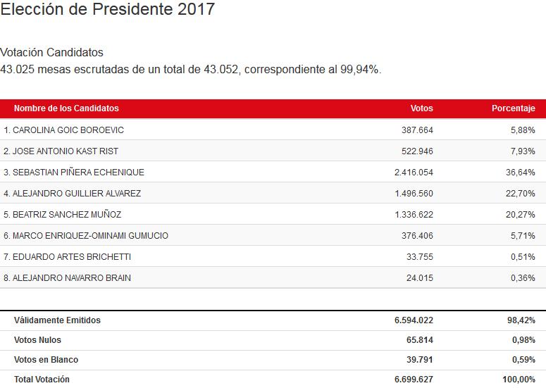 Casi 30% de votantes eligió al próximo Presidente de Chile