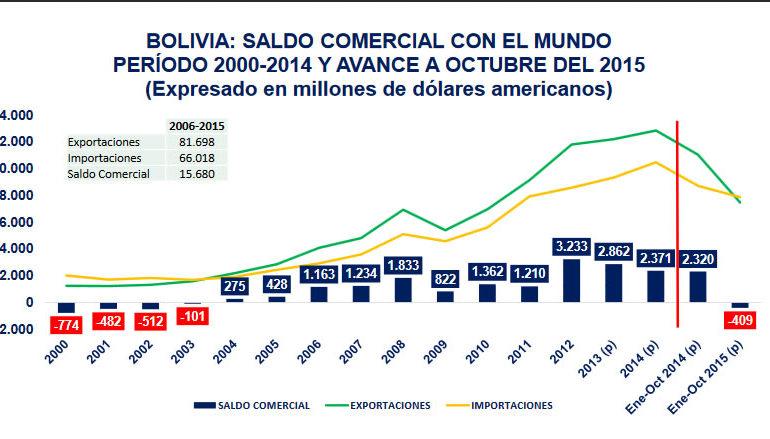 Bolivia compra más de lo que vende, el peor escenario en 17 años